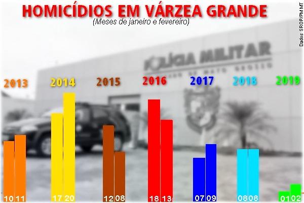 http://circuitomt.com.br/disco01/imagens/2019/03/12/Grafico%20homicidios%20VG.jpg